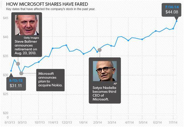 how-microsoft-shares-have-fared