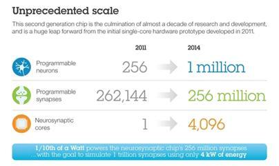 IBM-TrueNorth-unprecedented-scale